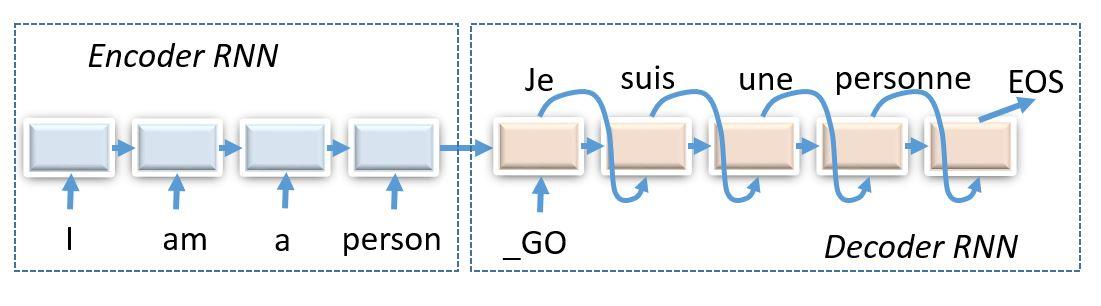 Gradient Trader Part 1: The Surprising Usefulness of Autoencoders