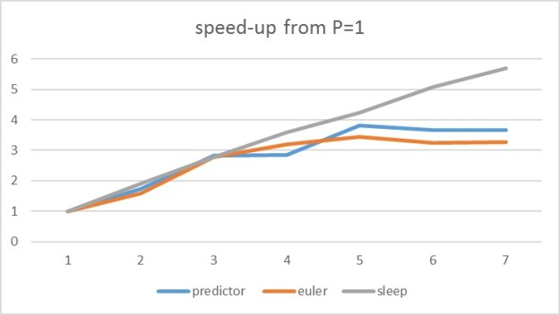 predictor-euler-sleep