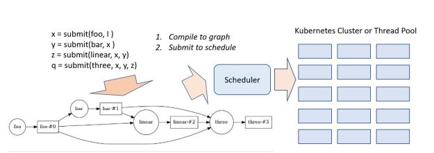 dask-workflow